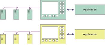 Herstellerspezifische Lösungen