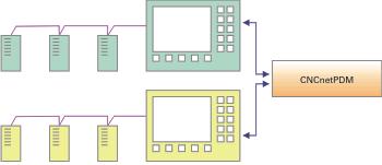 Funktionsprinzip von CNCnetPDM